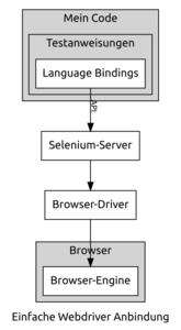 Infografik #5: Architektur und Funktionsweise von Selenium Grid über Webdriver