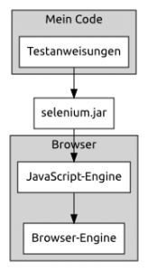 Infografik #4: Architektur und Funktionsweise von Selenium Remote Control (RC)