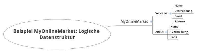 Infografik #5: ElasticSearch Beispiel MyOnlineMarket: Logisch