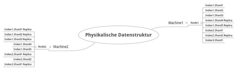Infografik #4: ElasticSearch: Physikalische Datenstruktur mit mehreren Nodes