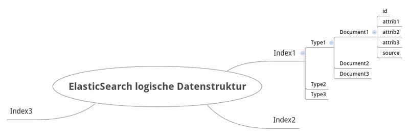Infografik #1: Schema einer logischen Datenstruktur von ElasticSearch