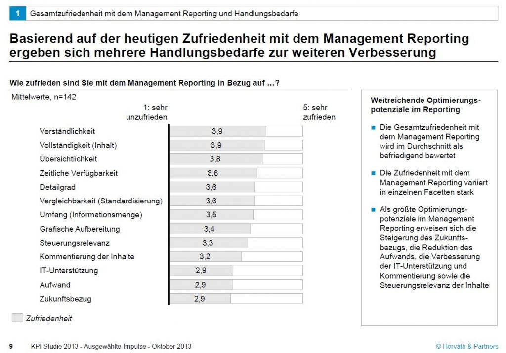 Infografik: Handlungsbedarfe zur Verbesserung im Management Reporting